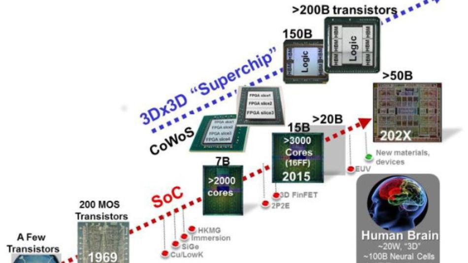 Trends bei CMOS SoCs und Wafer-basierten 3Dx3D-System-Skalierung.