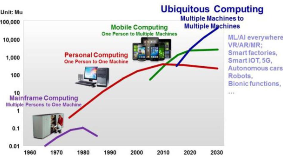 Wachstumswellen der Industrie bis hin zum allgegenwärtigen Computing.