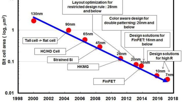 Trend bei der Skalierung von CMOS-SRAMs.