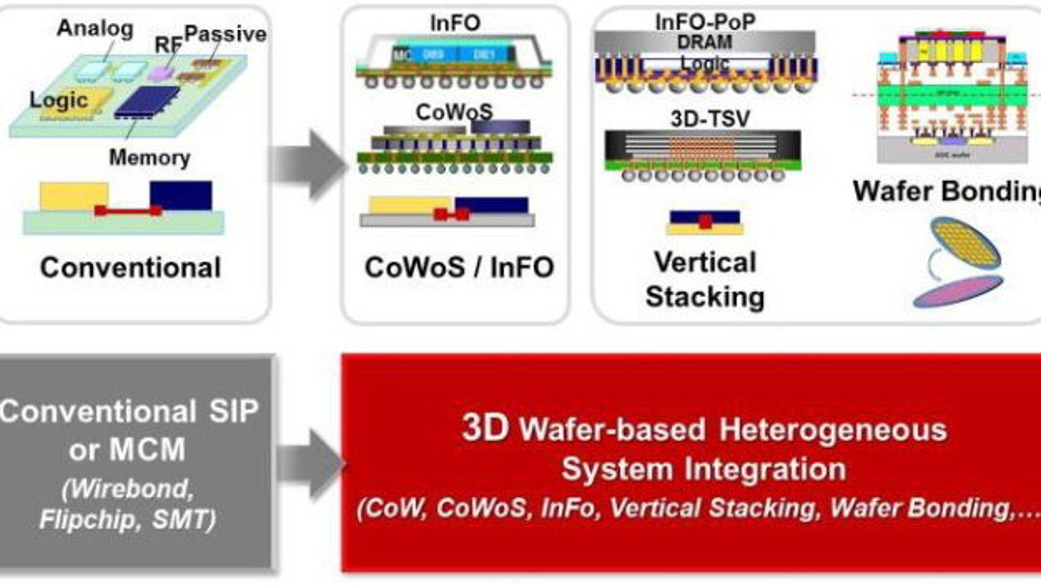 Wafer-basierte heterogene 3D-System-Integration.
