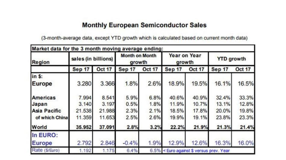 Die Entwicklung der Halbleiterindustrie im Oktober 2017 in Europa und weltweit.