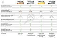 LANcommunity: Leistungen im Überblick