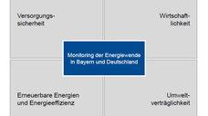 Bilderstrecke 6. Energiewende-Monitoring des vbw