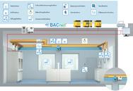 Der Kompaktregeler kann als Stand-alone-Regler betrieben oder via BACnet in die übergeordnete Gebäudeautomation integriert werden. (Im Bild: Integrierte Systemvariante für BACnet IP-Netzwerke)