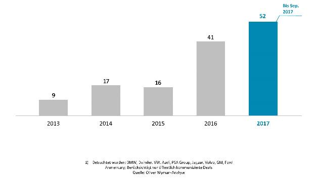 Corporate Venture Capital-Investitionen führender Autobauer, 2013 bis 09/2017.