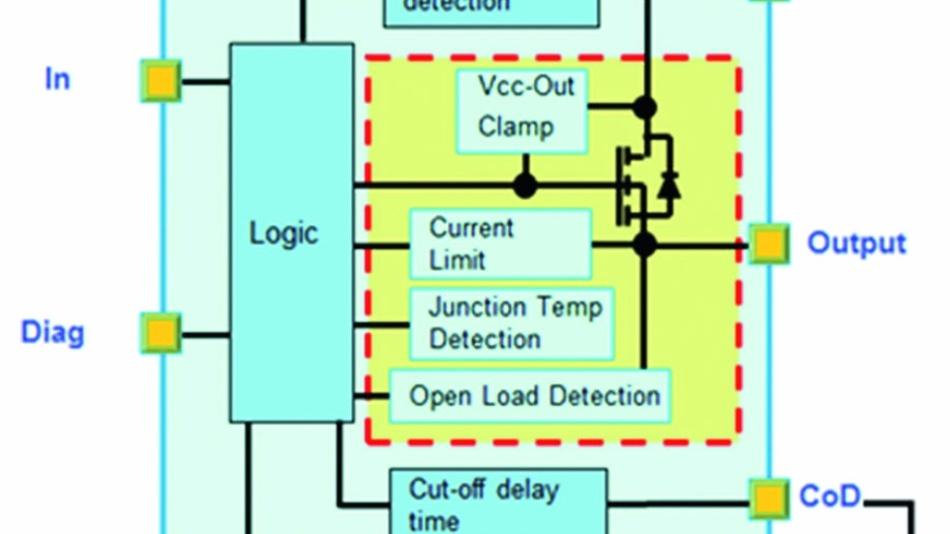 Bild 1: Blockschaltbild des High-Side-Schalters IPS160H von STMicroelectronics.