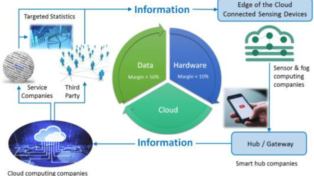 Informationsfluss unter Berücksichtigung der Edge of Cloud, Hub/Gateways und der Cloud.