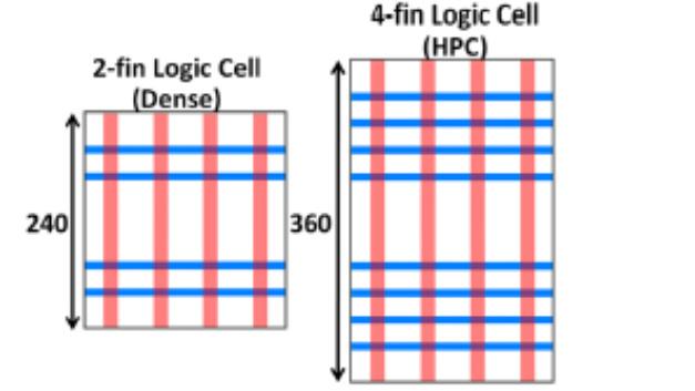 2-Fin Logikzelle für hohe Dichte und 4-Fin-Logikzelle für High-Performance-Anwendungen.