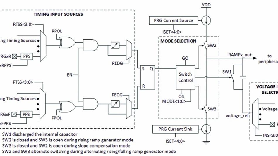 Bild 1: Vereinfachtes Blockschaltbild eines programmierbaren Rampengenerators (PRG).