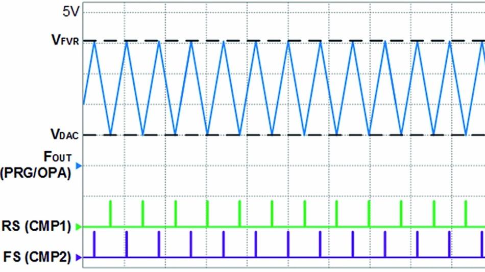 Bild 4: Zeitdiagramm des Dreiecksignalgenerators.