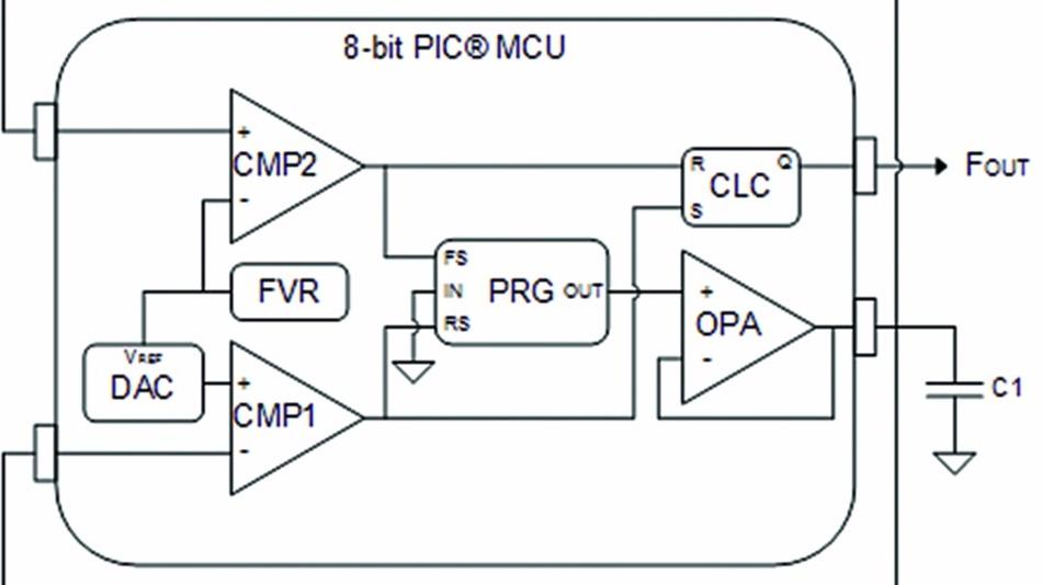 Bild 5: Mit einer konfigurierbaren Logikzelle (CLC) und einem Kondensator lassen sich nierigere Frequenzen erzielen.
