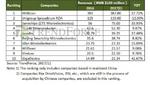 Chinas IC-Designer wachsen und wachsen