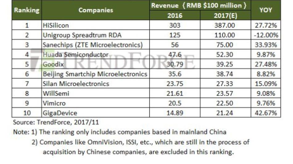 Die führenden IC-Design-Firmen in Mainland China. Firmen, die sich noch in der Übernahme durch chinesische Unternehmen befinden – etwa OmniVision und ISSI –hat TrendForce nicht berücksichtigt.