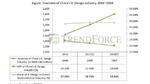 Die chinesische IC-Design-Industrie von 2016 bis 2018