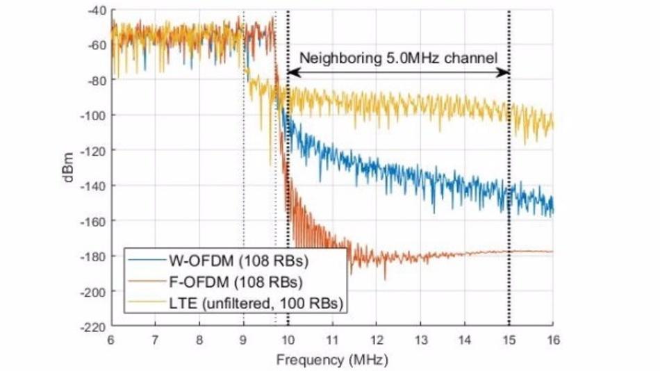 Entwickler können das Verhalten und die Leistung neuer 3GPP-Funktechnologien mit Hilfe der 5G-Bibliothek erforschen.