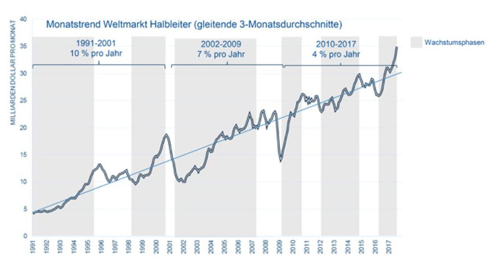 Das Wachstum der Halbleiterindustrie hat sich von zehn auf vier Prozent reduziert.