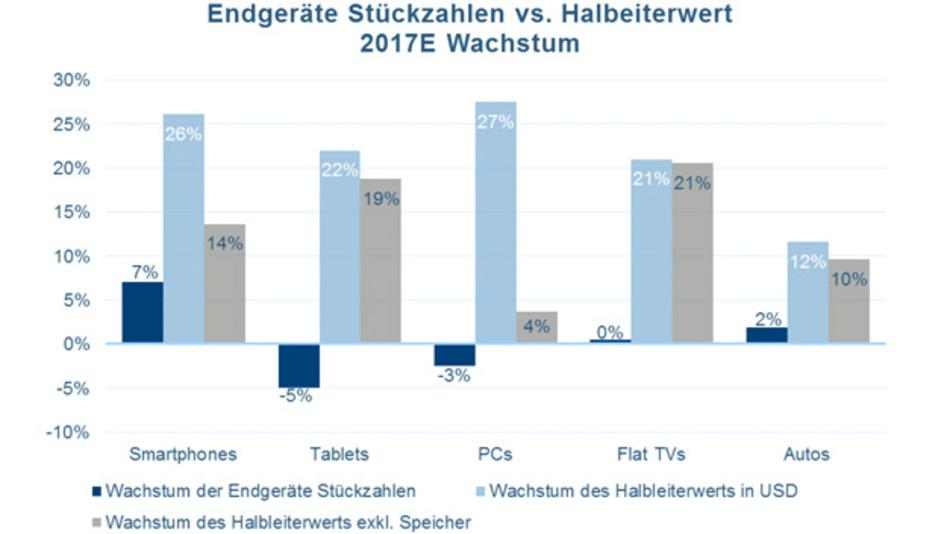 Der Halbleitermarkt wächst sehr viel schneller als der Gerätemarkt, getrieben von der NAchfrage nach Speicher-ICs.