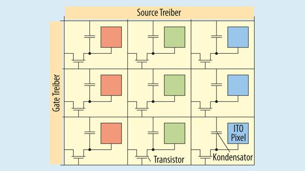 Bild 2. Prinzipieller Aufbau eines LCD-TFTs: Anders als bei den AMOLED-Displays arbeiten LCDs allein über die Spannung und kommen so mit einem Transistor pro Pixel aus.