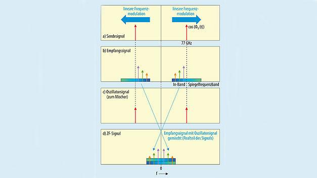 Bild 4. Bei einem Mischer für reale Signalanteile und der ebenfalls auf den Realteil begrenzten Signalverarbeitung im Basisband-Teil wird durch Faltung das Rauschen aus dem Spiegelfrequenzband in den Signalfrequenzbereich eingekoppelt. a) Das Momentanspektrum des Oszillators (Sendesignal) lässt die steigende Frequenz der linearen Frequenzmodulation erkennen. b) Empfangssignal nach Reflexion durch verschiedene Objekte. c) Oszillatorsignal, das dem Mischer zugeführt wird d) ZF-Signal am Ausgang des Mischers.