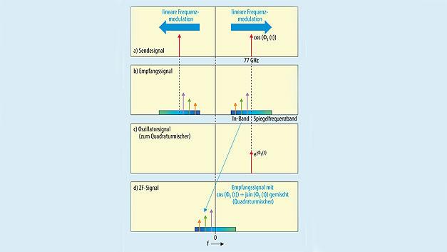 Bild 6. Durch den Quadraturmischer und die Verarbeitung komplexer Signale im Basisband-Teil erfolgt keine Faltung des Rauschens aus dem Spiegelfrequenzband in das Signalfrequenzband. a) Momentanspektrum des Oszillatorsignals (Sendesignal). b) Empfangssignal nach Reflexion an verschiedenen Objekten; c) Quadratur-Oszillatorsignal für den Mischer. d) ZF-Signal am Ausgang des Quadraturmischers.