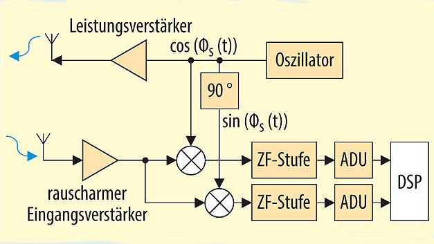 Bild 5. Blockschaltbild eines LFMCW-Radarsystems, das komplexe Signale (I- und Q-Anteil) des Empfangssignals verarbeitet.