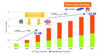 Yole_Fan-Out_activity_revenue_forecast_breakdown_by_Fan-Out.