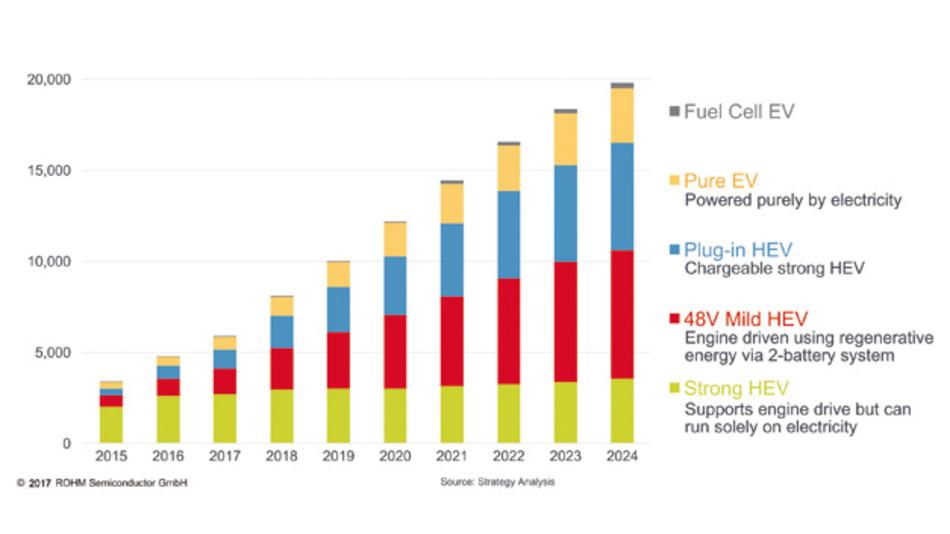 Marktentwicklung der E-Fahrzeuge