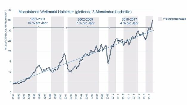 Wachstum in der Halbleiterbranche verlangsamt sich auf ca. 4 % pro Jahr.
