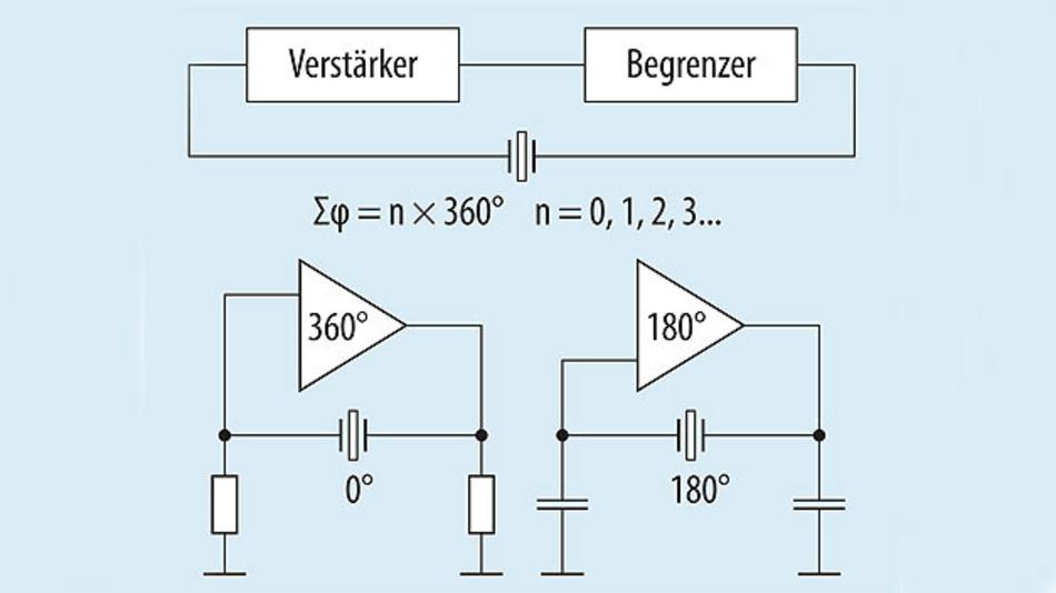 Bild 1. Ein Quarzoszillator ist im Allgemeinen ein rückgekoppelter Verstärker, wobei im Rückkopplungsnetzwerk der Schwingquarz als frequenzbestimmendes Bauelement enthalten ist.