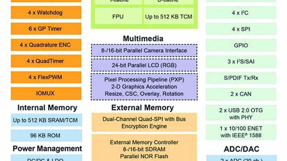 Blockdiagramm des i.MX RT1050, des ersten Mitglieds der neuen Crossover-Prozessor-Famile von NXP. Mit ihm zusammen wurde der i.MX RT1020 vorgestellt, die Elemente im gestrichelten Block fehlen.