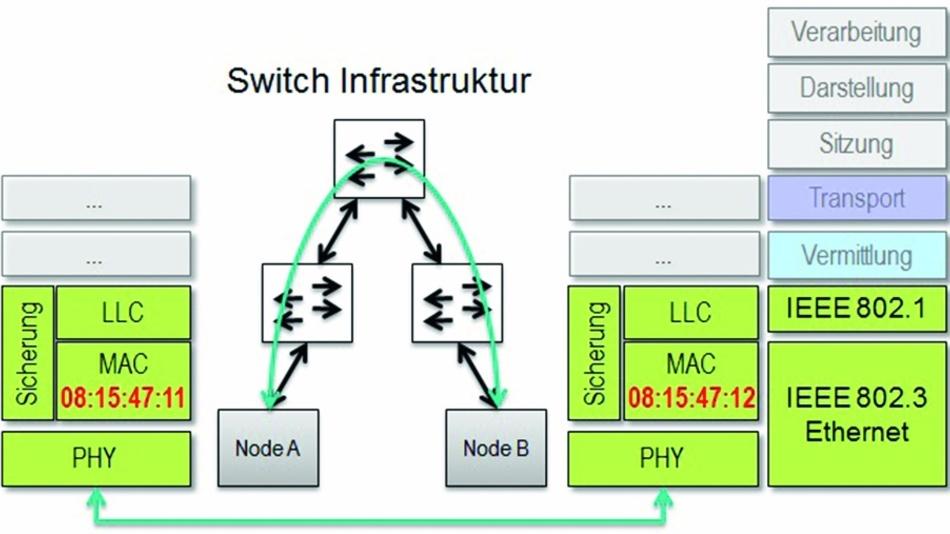 Bild 3: Ethernet realisiert eine P2P-Kommunikation zwischen zwei Knoten.