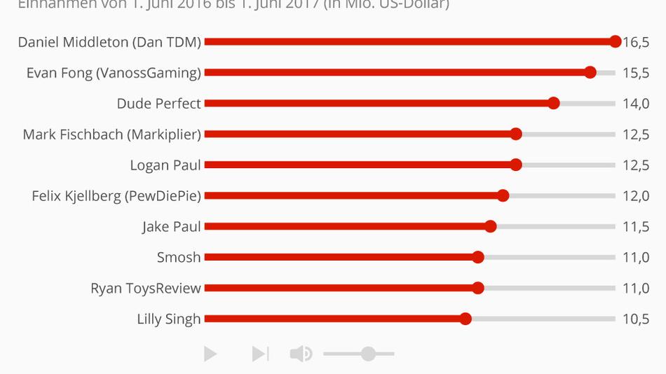 Statista hat die zehn bestverdienenden Youtuber laut Forbes in einer Grafik dargestellt.