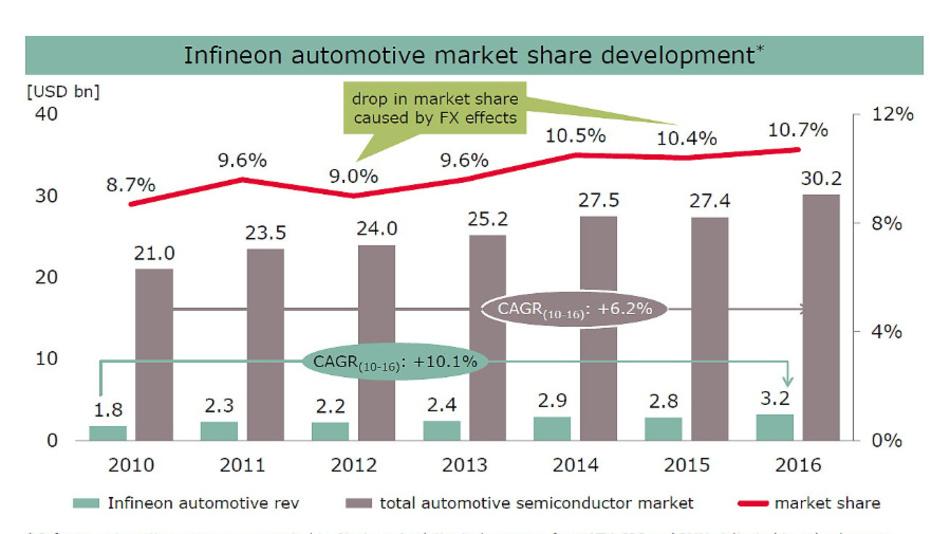 Seit Jahren steigert Infineon seinen Marktanteil im Automotive-Segment.