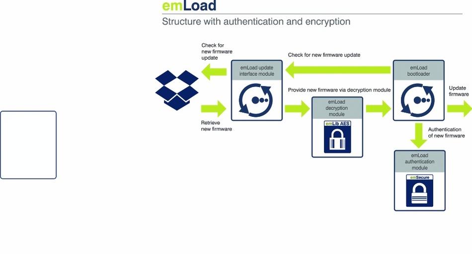 Bild 2: emLoad Update-Prozess inklusive Authentifizierung und Verschlüsselung.