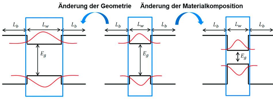 Schematischer Bandkantenverlauf eines Quantum Wells (schwarz) mit den ersten gebundenen Elektronen- und Loch-Wellenfunktionen (rot).