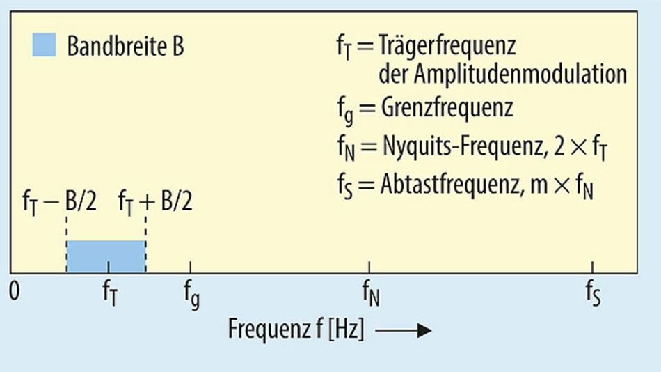 Bild 1. Für die Betrachtung der vorgeschlagenen digitalen Amplitudendemodulation werden die im Bild definierten Frequenzbezeichnungen verwendet.