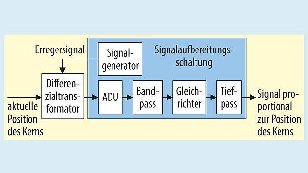 Bild 2. Eine AM-Demodulatorschaltung zur Aufbereitung des Ausgangssignals eines Differenzialtransformators. Sie basiert auf einem ADU und arbeitet asynchron zum Trägersignal.