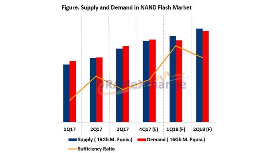 Der NAND-FlashIC-Markt wechselt im ersten Quartal von Unter- zu Überversorgung. In der zwiten Jahreshälfte könnte sich das wider ändern.