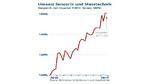 Umsätze und Auftragseingänge gestiegen