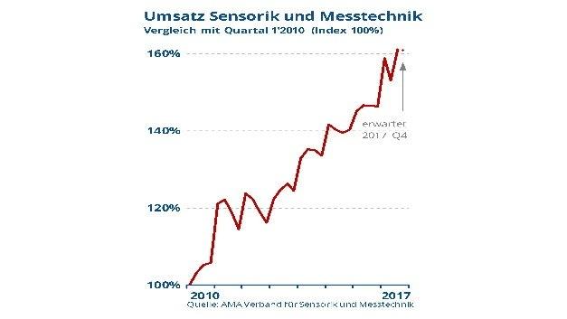 Erneut aufsteigende Trendkurve für die Sensorik- und Messtechnik-Branche
