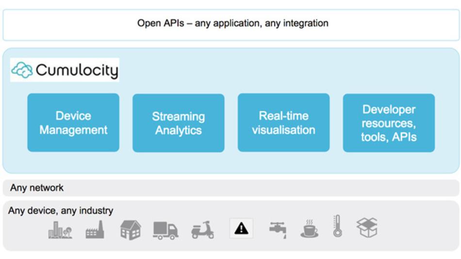 Cumulocity bietet eine Application-Enablement- und Device-Management-Plattform, die unabhängig vom Kommunikationsnetzwerk arbeitet. Sie wird aktuell in drei Ausführungen angeboten und lässt sich dank dokumentierter Schnittstellen (APIs) und einem offenen UI Framework beliebig skalieren.