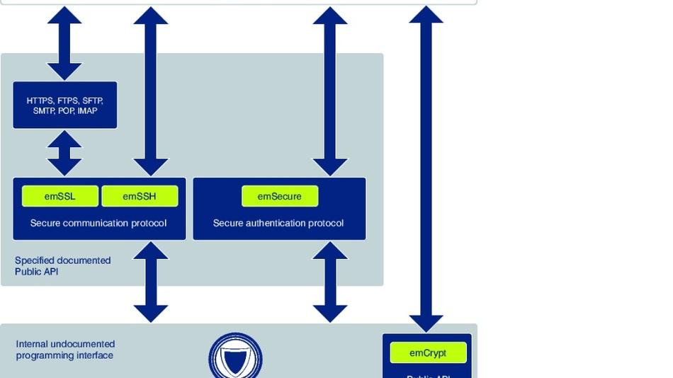 Bild 2: Darstellung der emCrypt-Struktur.