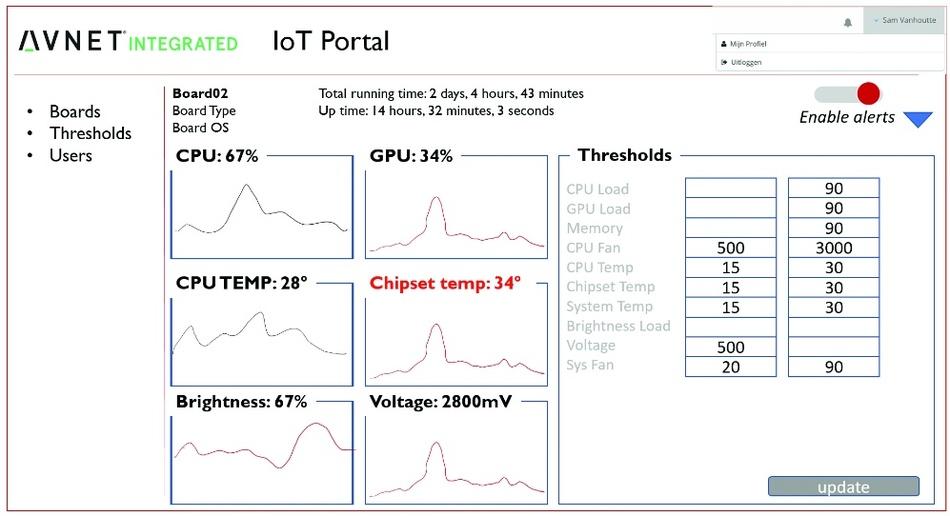 Cloudbasierte Lösungen und Big Data: COM-Module im IoT ...