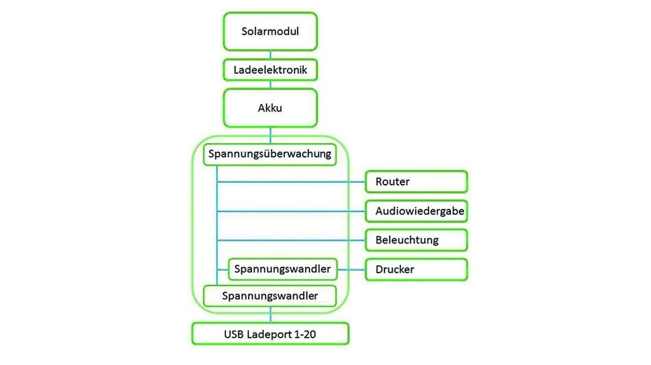 Bild 1: Blockschaltbild der Elektronik des Mobile Solar Kiosk.