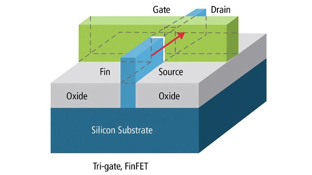 Bild 1: Herausforderungen für modernste Prozesstechnologien und FinFET-Designs.