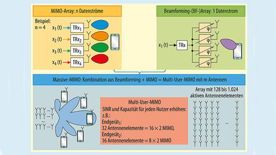 Bild 1. Für Massive MIMO – Kombination aus Beamforming und Raummultiplexverfahren – werden Antennenarrays mit 128 bis 1024 aktiven Antennenelementen eingesetzt (SINR: Signal to Inter¬ference plus Noise Ratio)