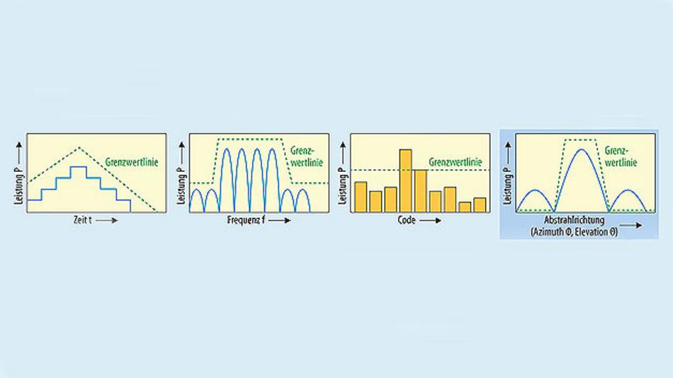 Bild 2. Bisher wurden Antennen durch Leistungsmessungen als Funktion von Zeit, Frequenz oder Codierung charakterisiert. Das Steuern der Strahlungsrichtung durch Beamforming führt bei Antennenarrays zu einer räumlichen Abhängigkeit.