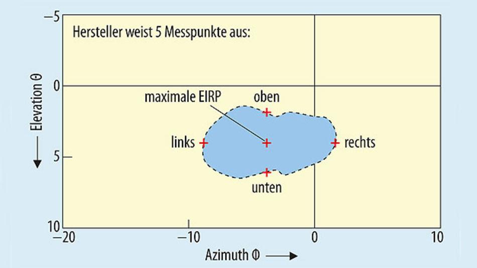 Bild 3. Beispieldiagramm für einen Fünf-Punkte-Test aktiver Antennensysteme auf Basis der vom Hersteller ausgewiesenen fünf Messpunkte, entsprechend den Vorgaben des 3GPP (EIRP: Equivalent Isotropically Radiated Power).