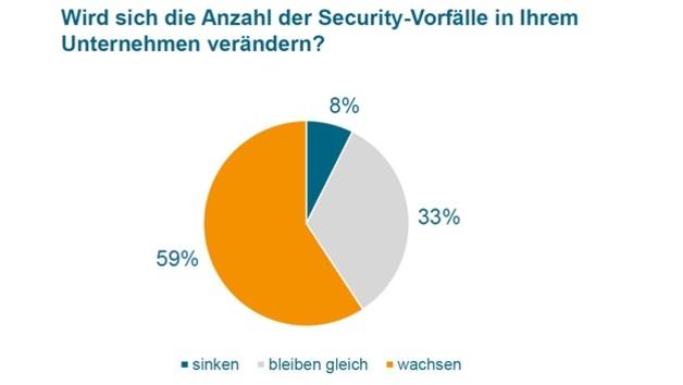 Einschätzung der Anzahl der Security-Vorfälle im Unternehmen