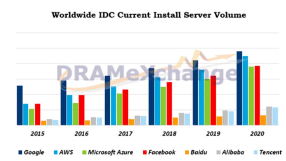 Installiertes Server-Volumen zwischen 2015 und 2020